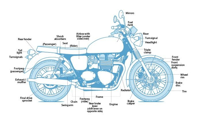 Learn The Parts Of A Motorcycle Cafe Racer Bikes Motorcycle