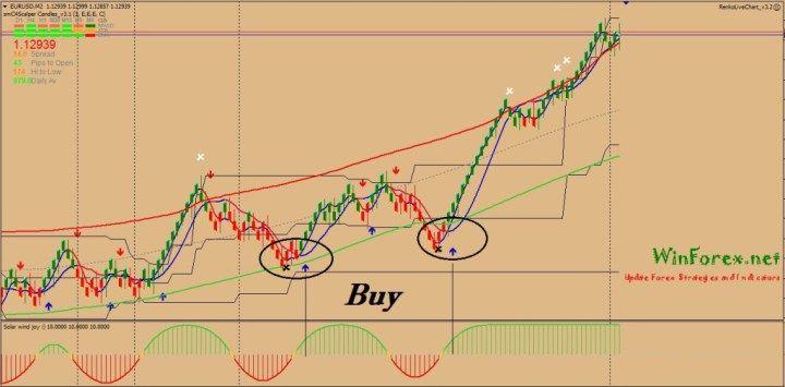 Renko charts forex