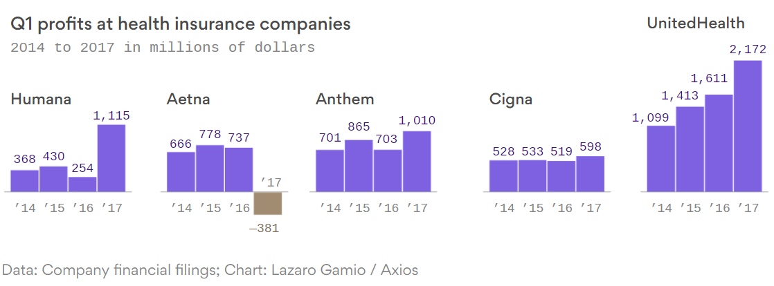 Profits At Health Insurance Companies In Contrast To The Reported