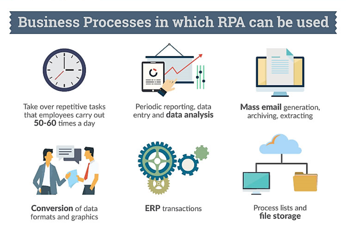 Business Processes In Which Rpa Can Be Used Png Business Process Process Improvement Simply Learning
