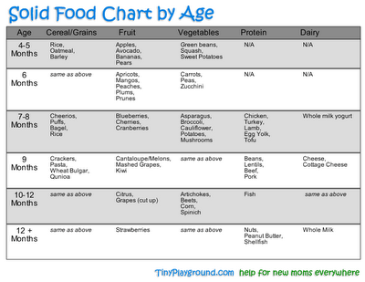 Solid Food Chart by age | Baby solid food, Baby food ...