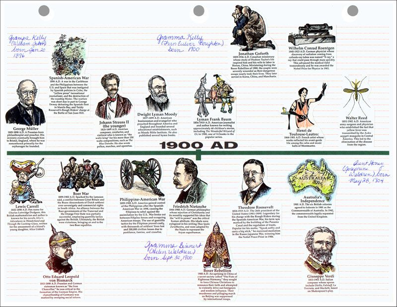 History through the ages timeline figures creation through christ history through the ages timeline figures creation through christ amy pak 9780972026512 amazon books homeschooling history pinterest urtaz Choice Image
