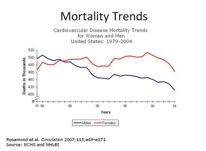 Pin by Lorie Torgerud on Heart Disease~~Number One Killer