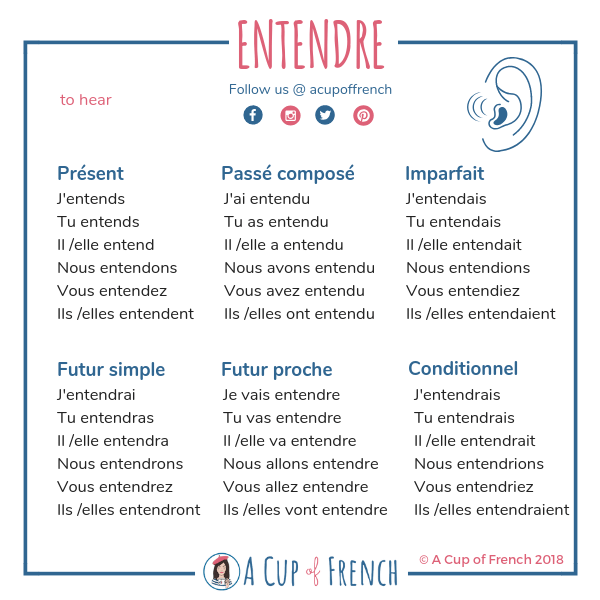 ENTENDRE / ÉCOUTER 👂   A Cup of French