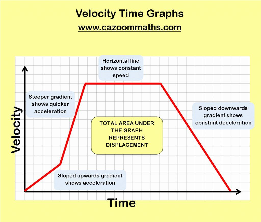 Velocity Time Graph Worksheet Unique Unbelievable Real