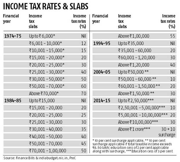40 Years Ago And Now From 70 To 30 Peak I T Rate Income Tax Rate 40 Years