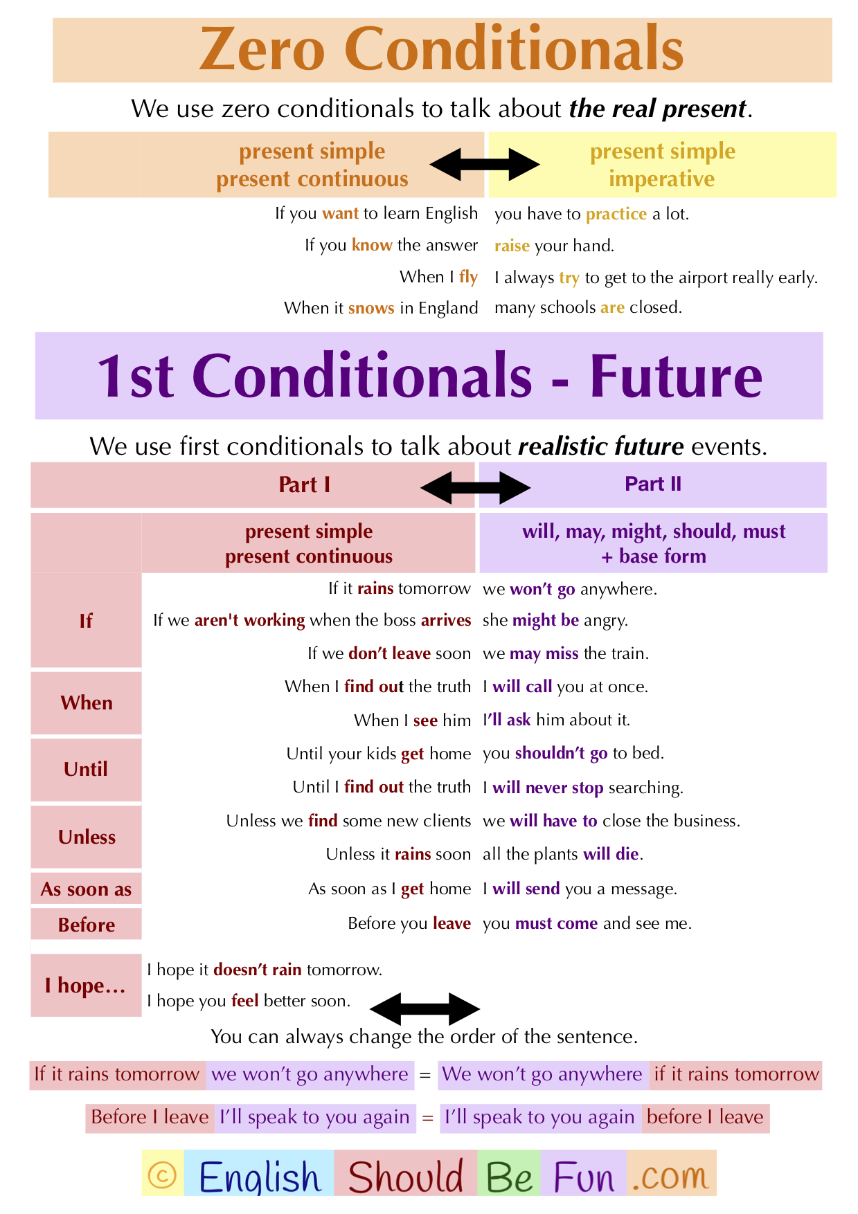 How To Use Zero And First Conditionals