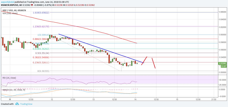 Ripple Price Analysis: Can XRP/USD Break $0 50