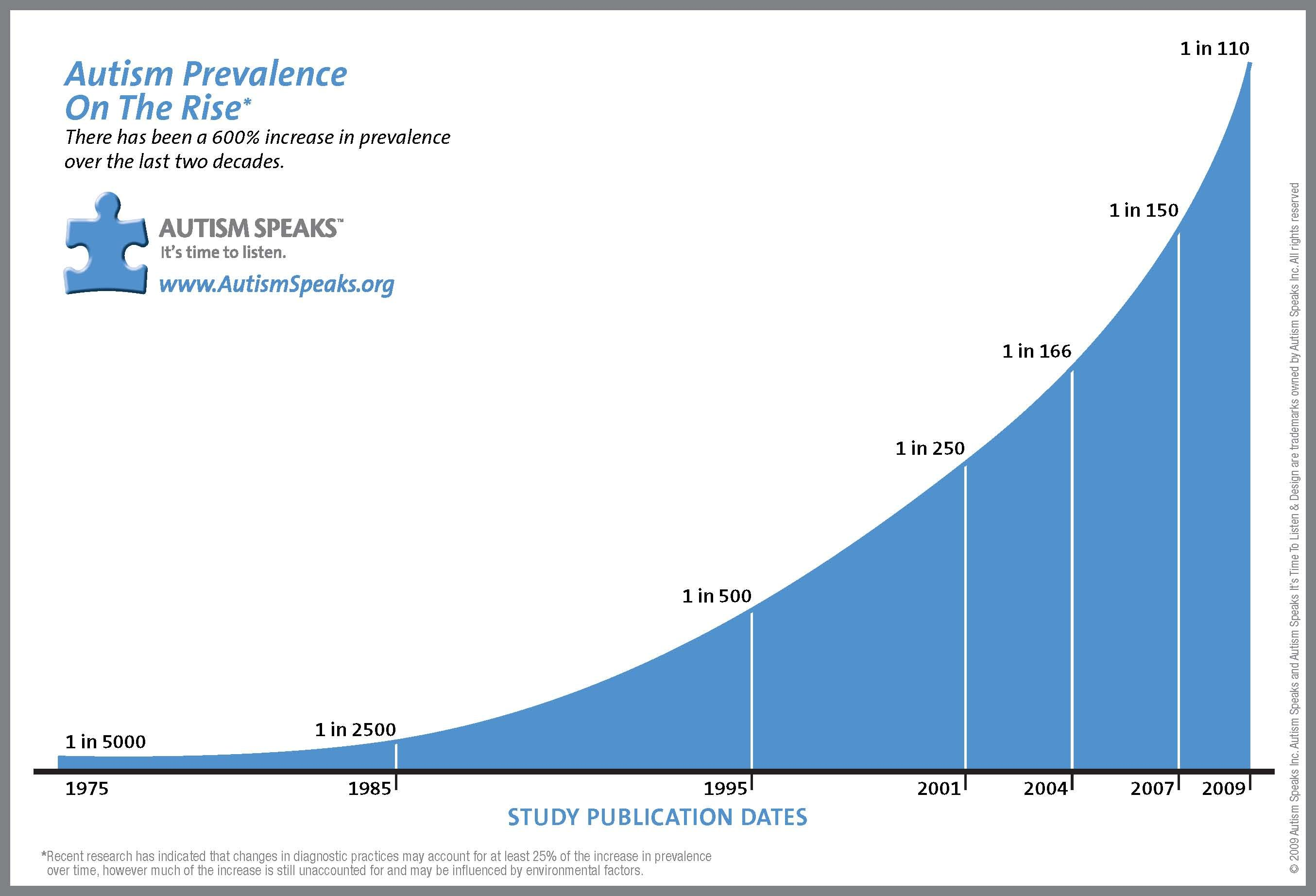 There Is No Autism Epidemic  Autism