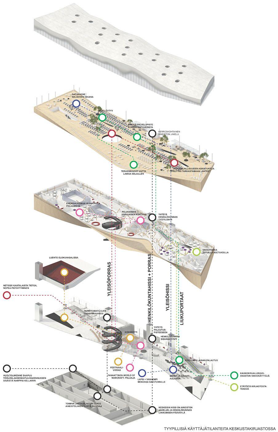 Bustler: Helsinki Central Library Competition Picks ALA Architects' Käännös as Winner