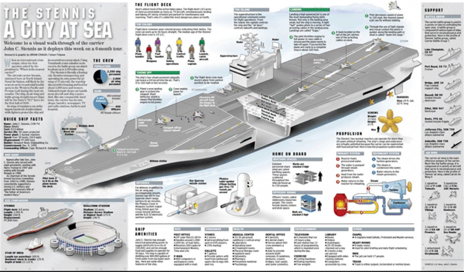 1000 images about aircraft carriers on pinterest hms  : aircraft carrier diagram - findchart.co