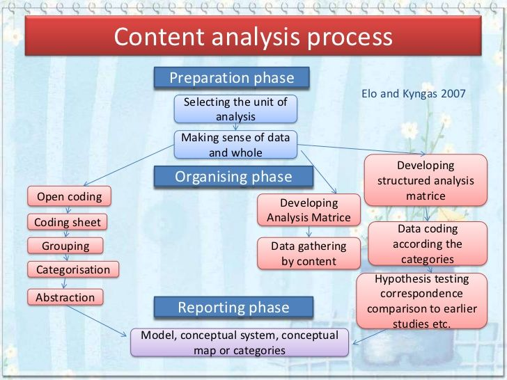 content analysis coding sheet - Buscar con Google Raza - sample conduit fill chart