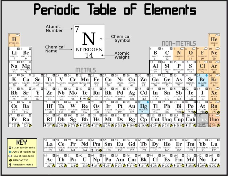 The lanthanide series consists of the 14 elements, with atomic - best of periodic table of elements and their uses pdf