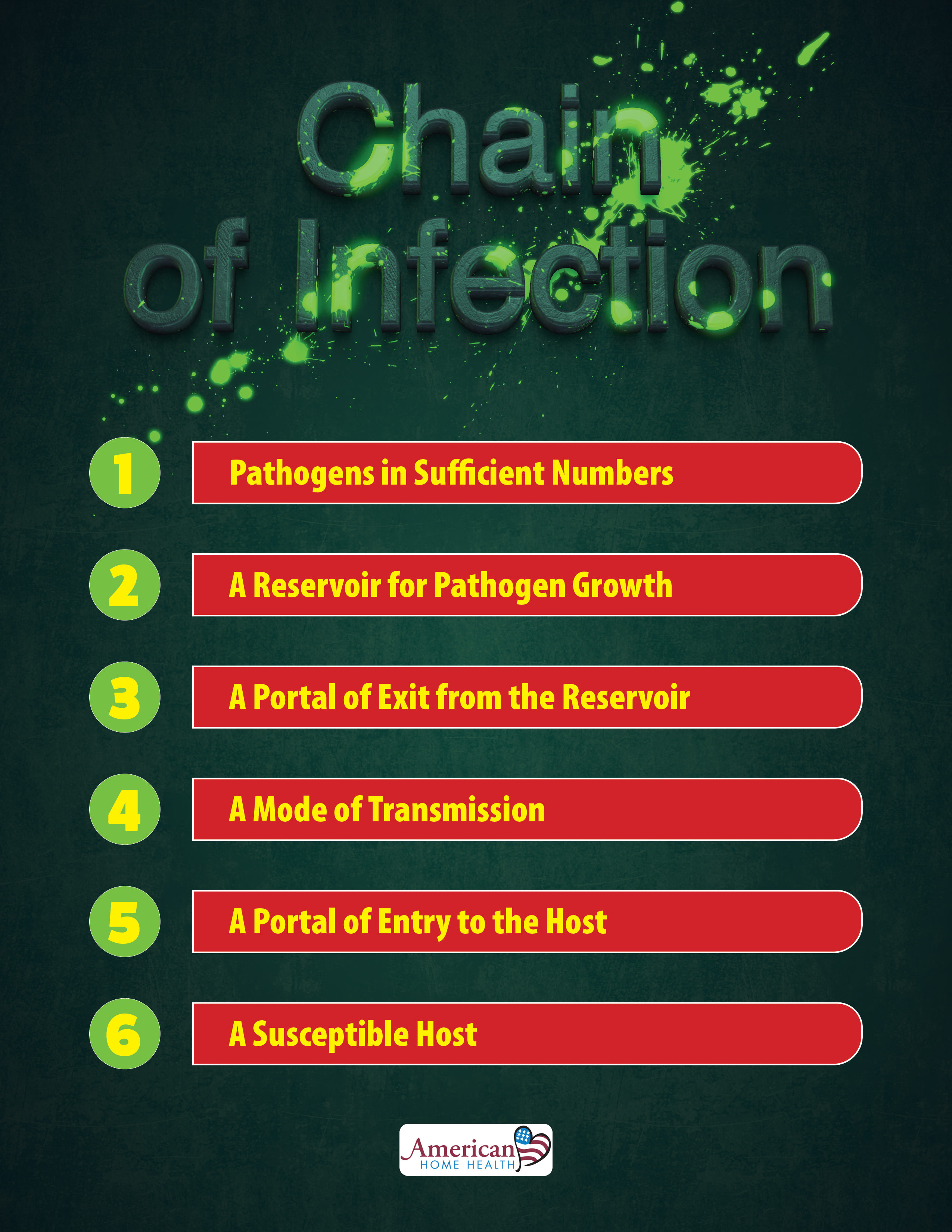 Chain Of Infection In