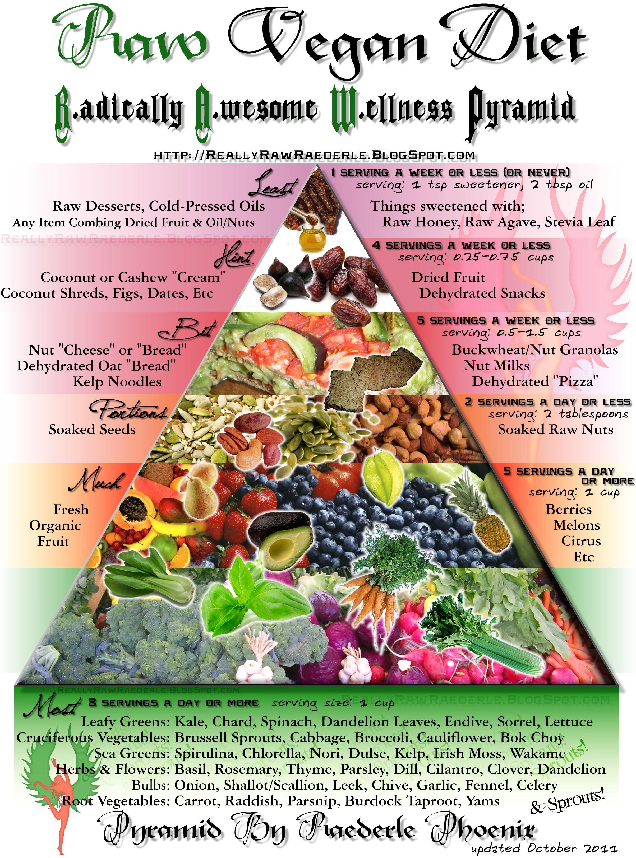 New Food Pyramid 2011 Raw vegan diet, Raw diet