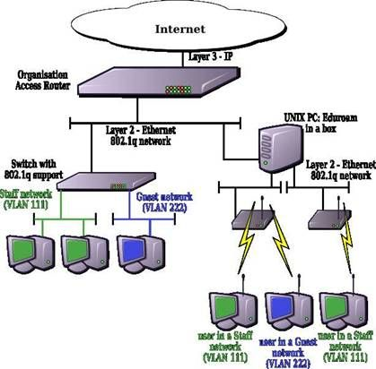 Network Topology Diagram Technology Articles Pinterest Diagram