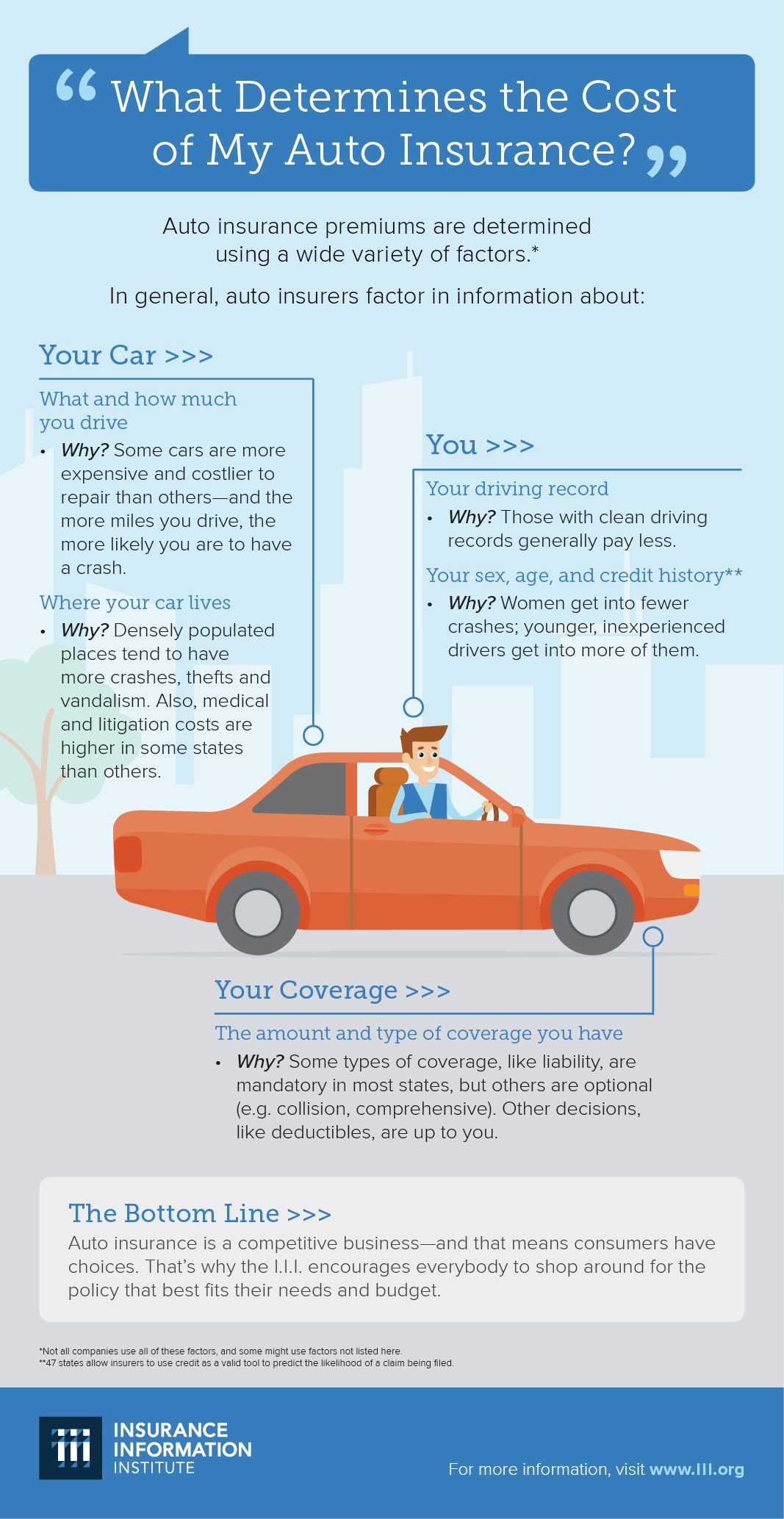 Infographic What Determines The Cost Of My Auto Insurance Car