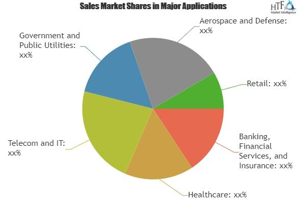 Managed Cyber Security Services Market Is Thriving Worldwide With