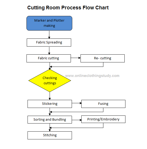 17 Best images about Processes and Flow charts on Pinterest ...