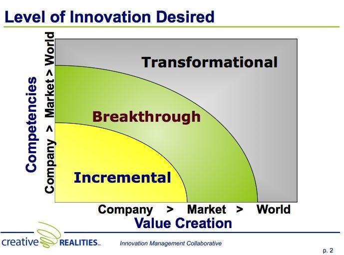The Three Levels Of Innovation Innovation Management Innovation Adaptive Design