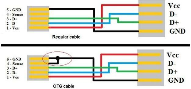 Usb otg cable wiring diagram wiring source micro usb otg pinout how to make your own usb otg ttt things to rh pinterest com usb connector pinout mini usb pinout asfbconference2016 Image collections