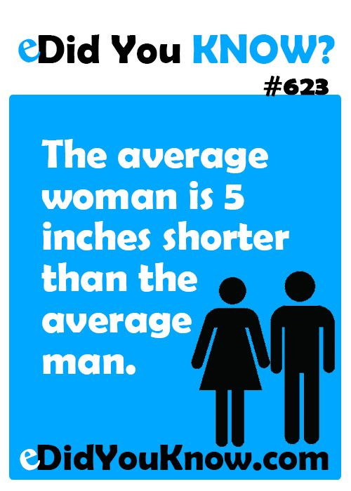 The average woman is 5 inches shorter than the average man.  ► Click here for more: eDidYouKnow.com
