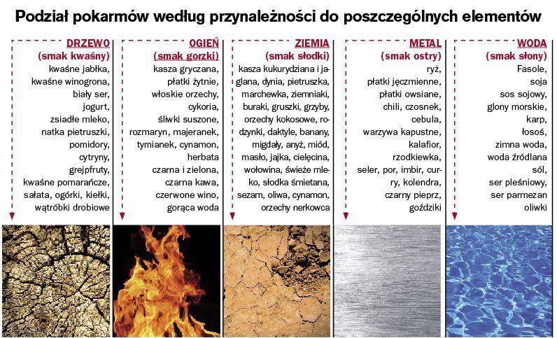 … gotowanie według pięciu przemian …   Medycyna naturalna, nasze zdrowie, fizyczność i duchowość