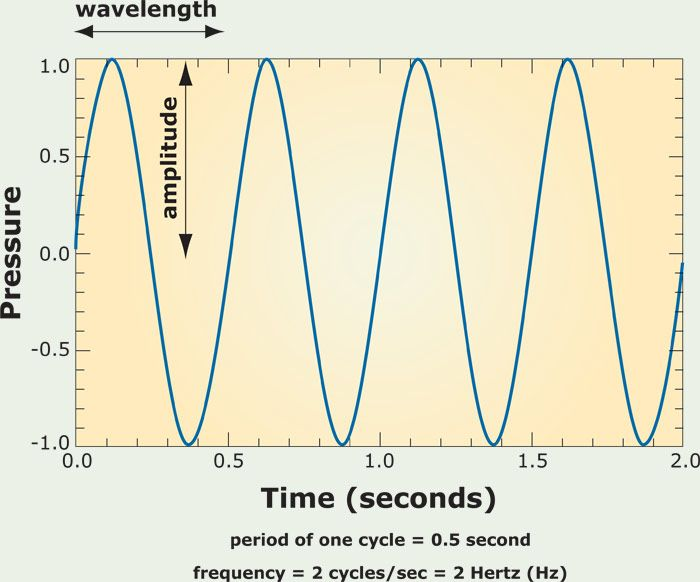 Cycles Per Second Cps  A Measure Of Frequency In Electric