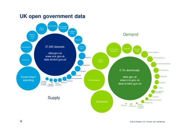 open data growth - Hledat Googlem
