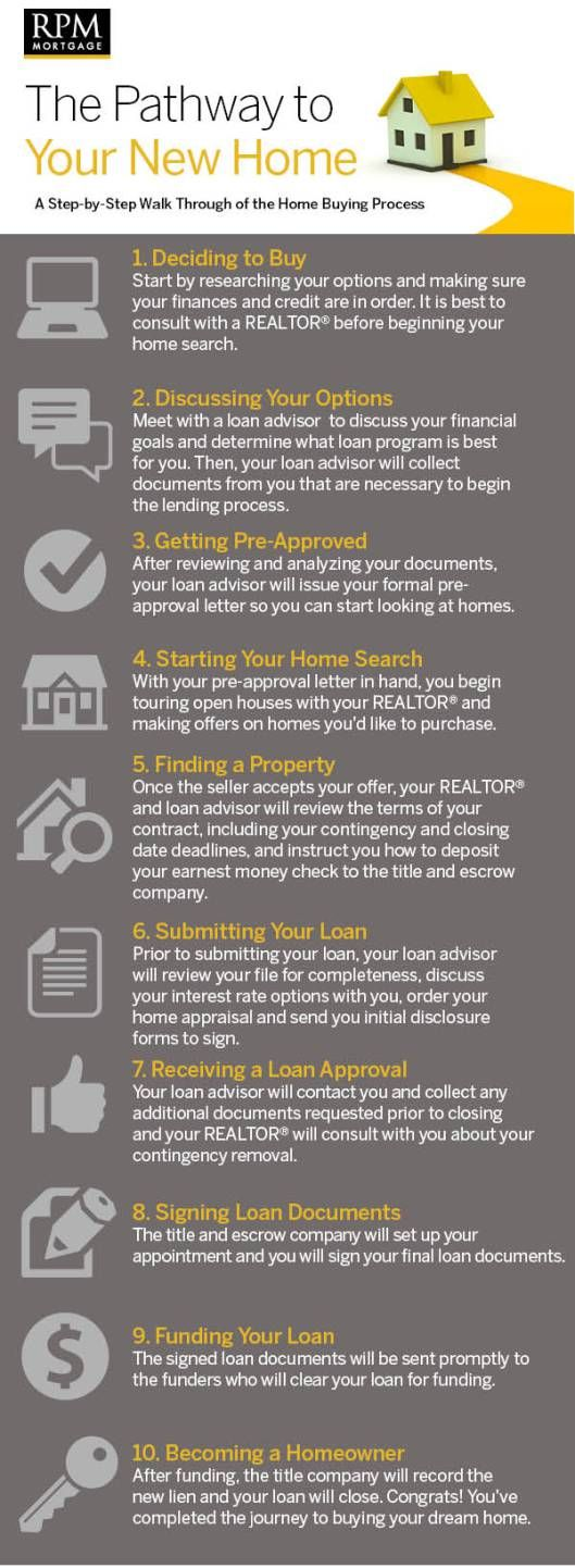 Buying Your First Home  Loan Application ChecklistPng Kentucky