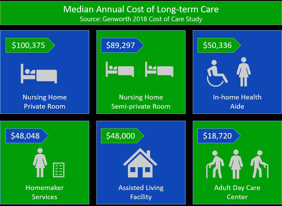 Longterm Care Costs Long term care, Care, Term