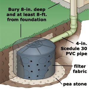 What Alternatives Are There To Downspout Extensions Yard Drainage Drainage Solutions Dry Well