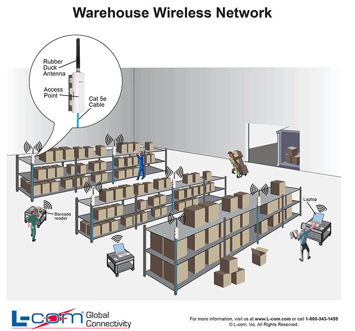 Warehouse Wireless Network Diagram  Helpful Wired And Wireless