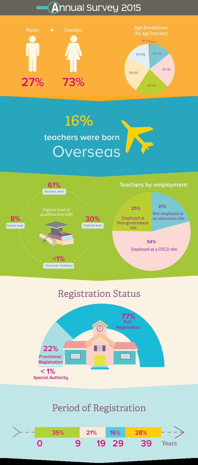 Annual Survey 2015 Infographic Teacher registration