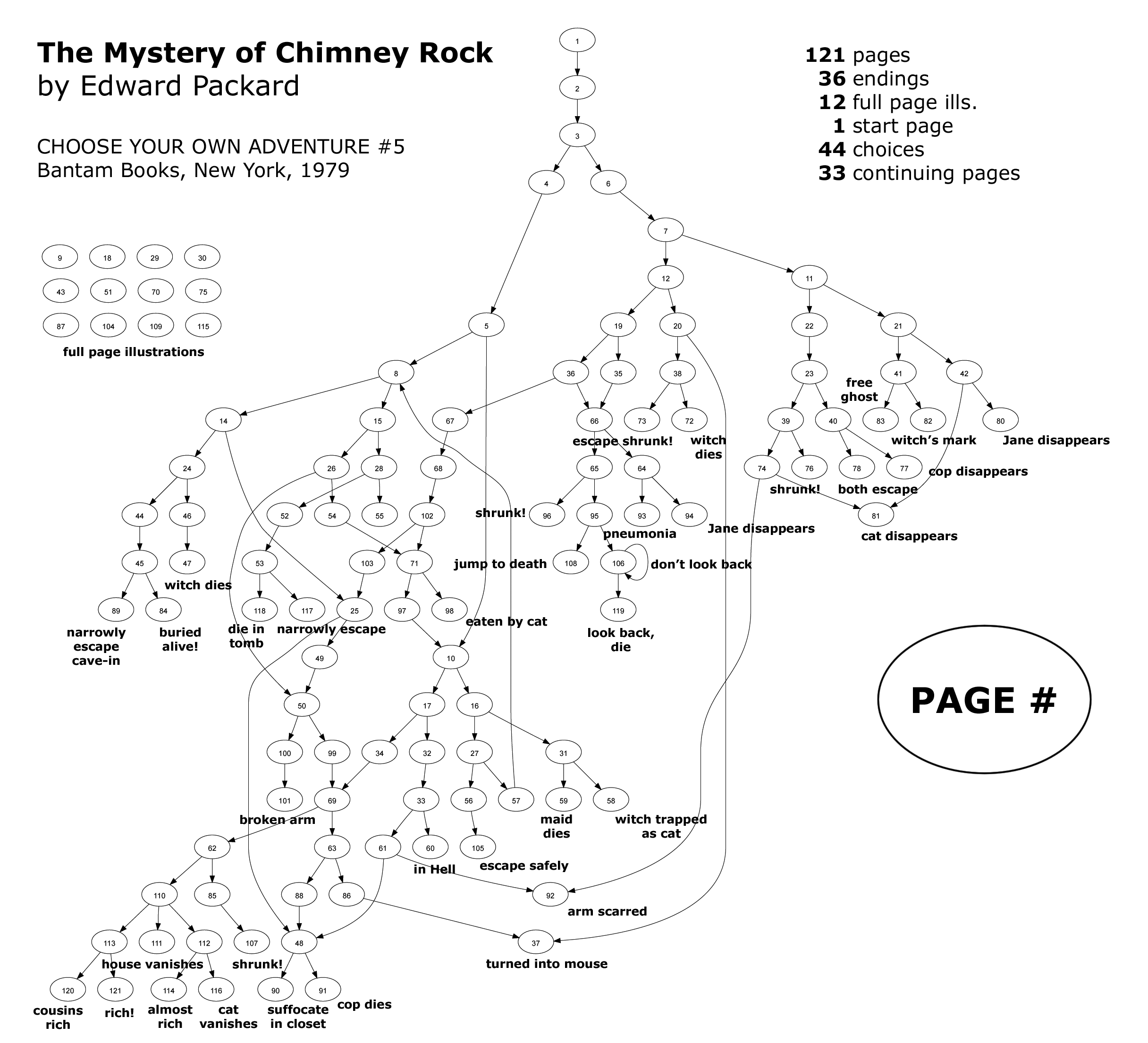 Directed Graph Of Edward Packard S The Mystery Of Chimney
