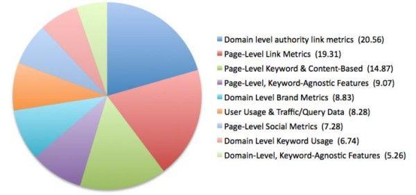Redes sociales y SEO Según Matt Cutts de Google las redes sociales no influyen en el SEO