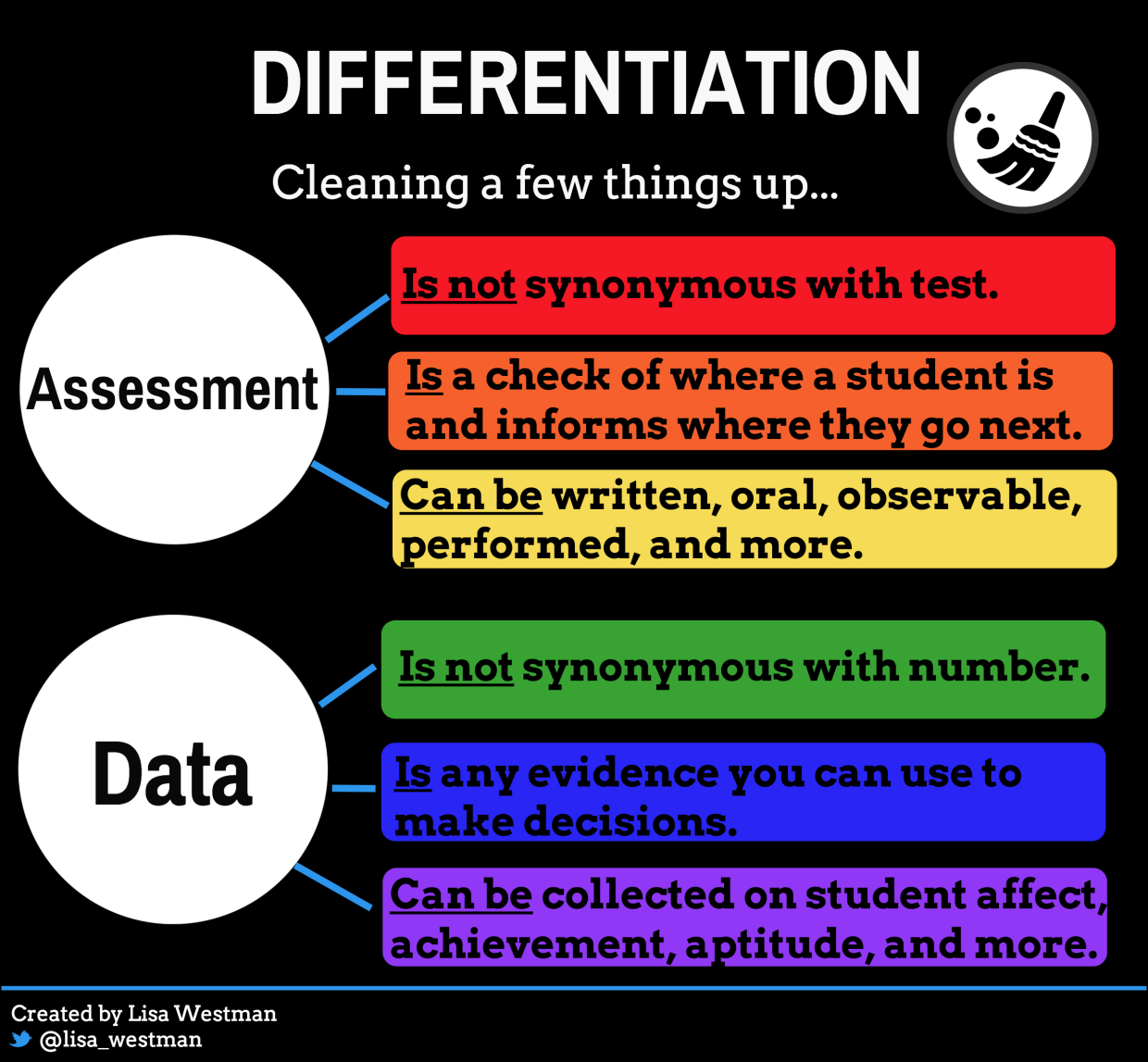 Differentiation Cleaning Things Up Teacher Leader Pinterest