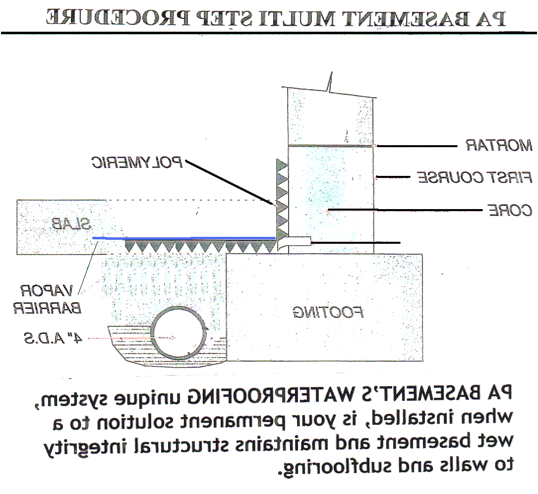 How Much Does Basement Waterproofing Cost Pa Basement From - Pa basement waterproofing