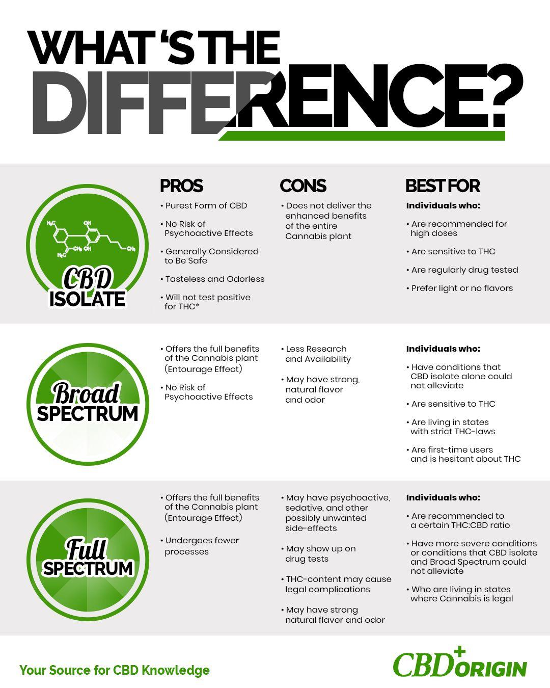 Isolate and Full Spectrum CBD ...cbdvapeshot.com