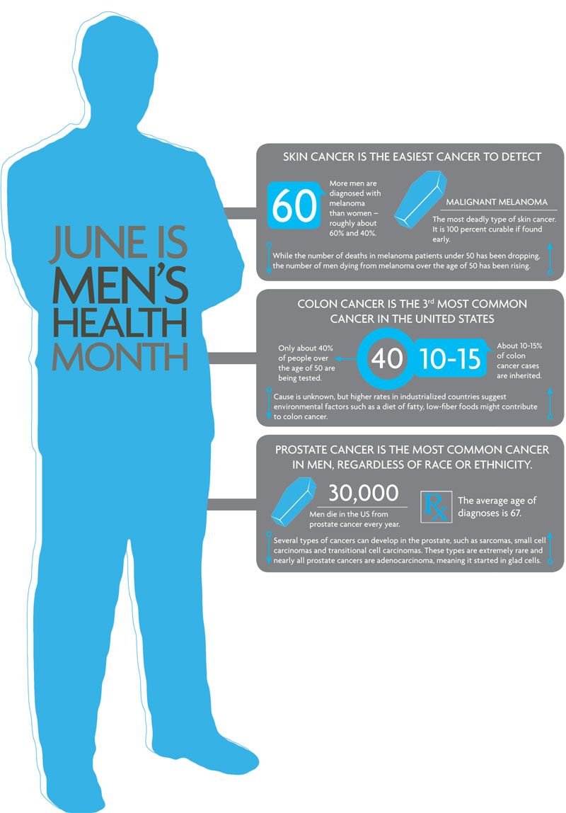 June is mens health month greenliving infographic