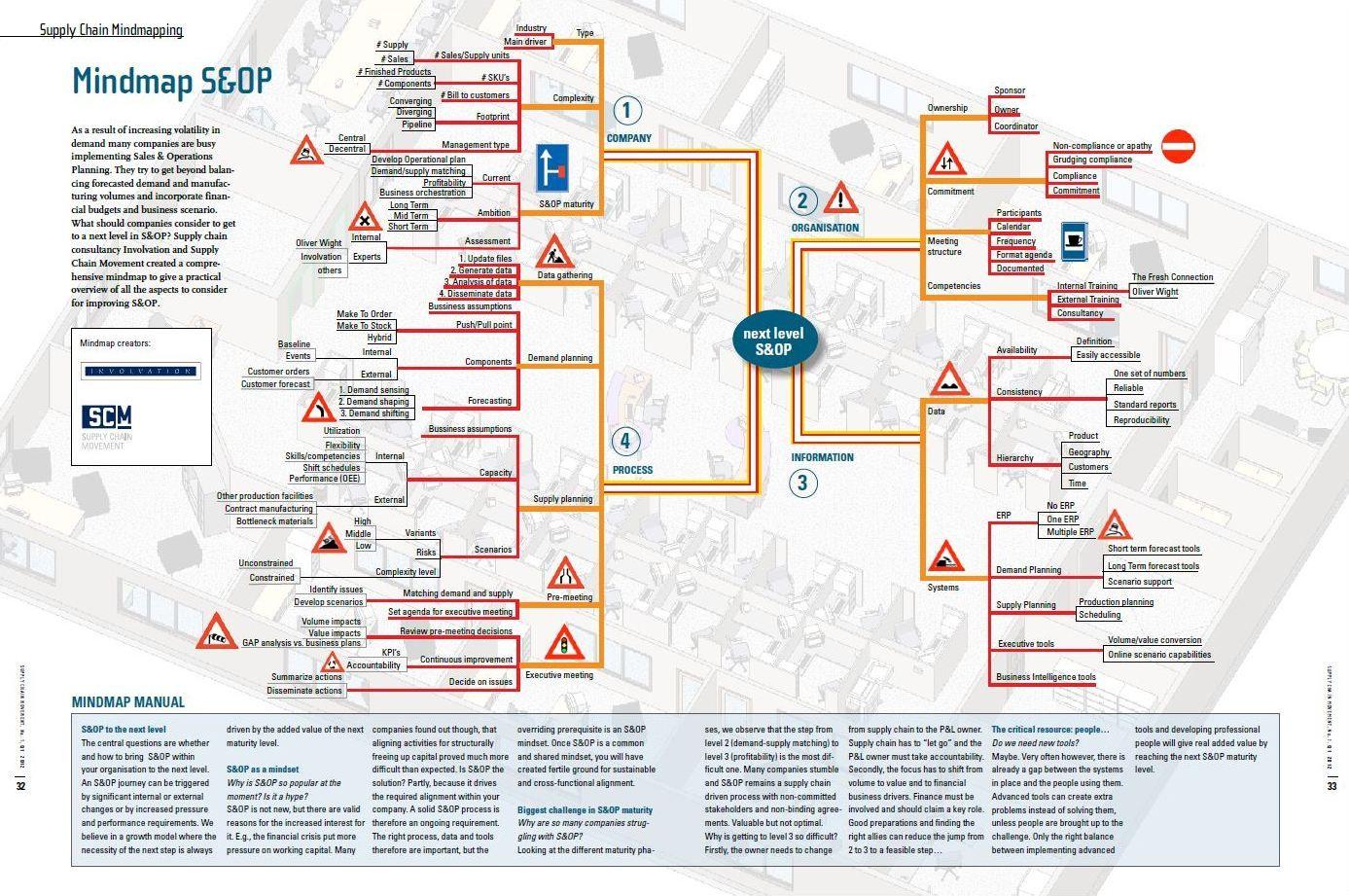 Mindmap sales operations planning 2012 supplychain planning