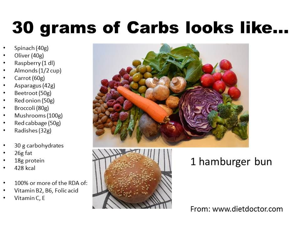 What Does Grams of Carbs Look Like in Pictures | Carbohydrates | Carbohydrate diet, Bad ...