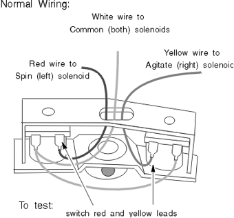Easy Washer Wigwag Solenoid Coil Test   washing machine