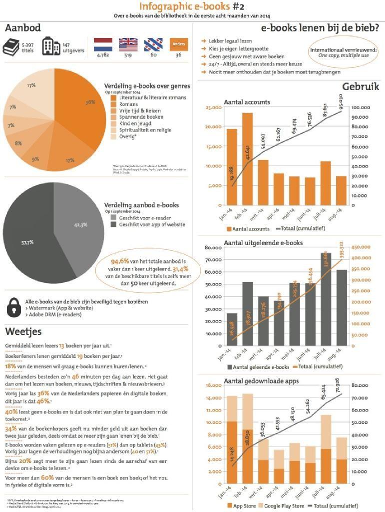 Infographic e-book-uitleen via http://Bibliotheek.nl : bijna 100.000 accounts, 400.000 boeken uitgeleend in 8 maanden (jan-aug 2014)