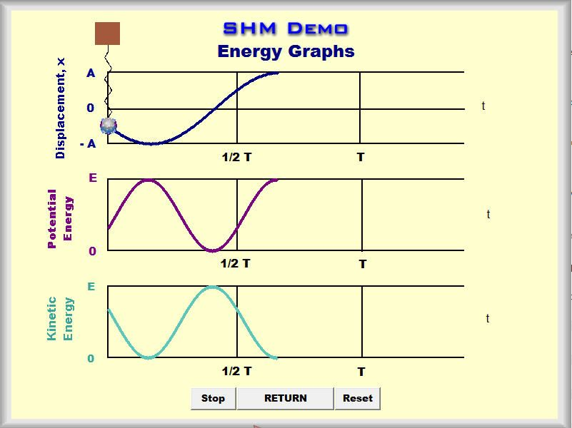 SIMPLE HARMONIC MOTION DEMO SOFTWARE This simulation