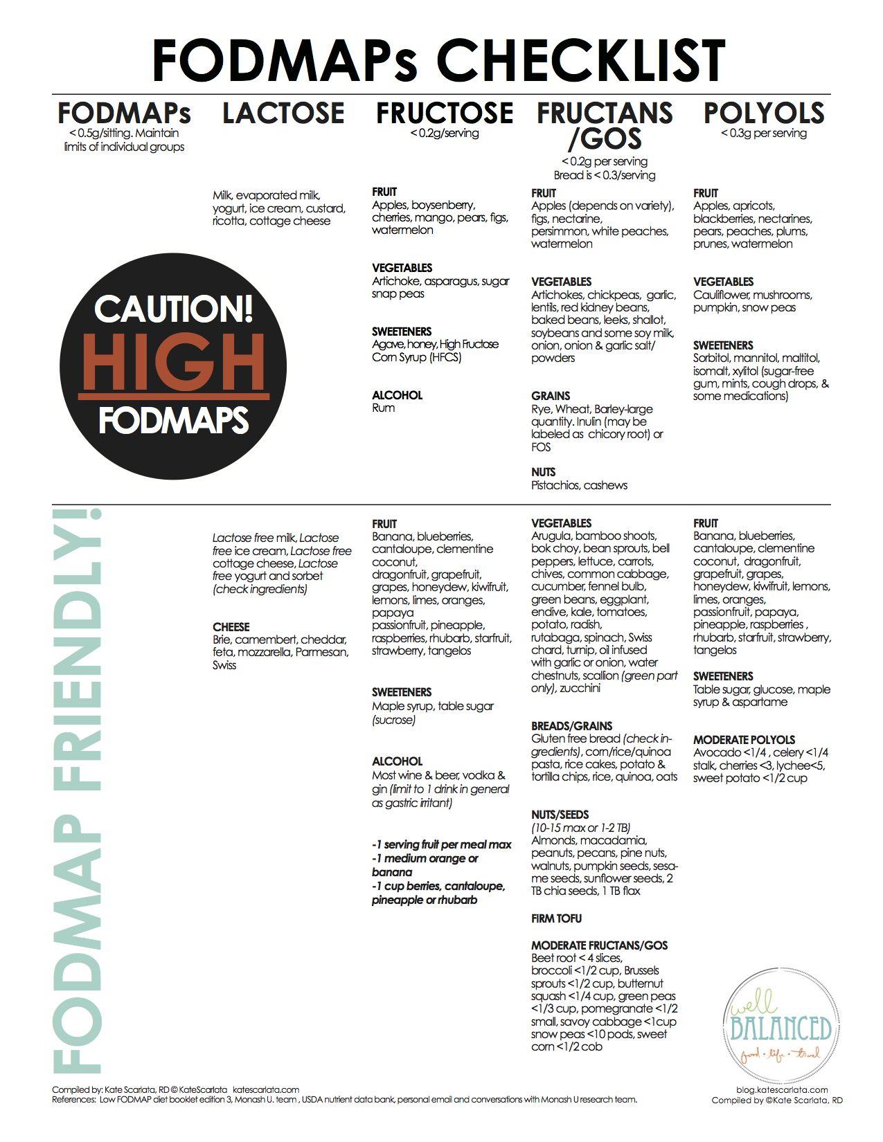Fodmaps checklist fodmap low fodmap and fodmap diet fodmaps checklist fodmap dietlow publicscrutiny Choice Image