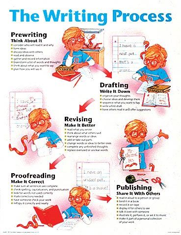 The Writing Process | Education Posters | Pinterest | More Writing ...