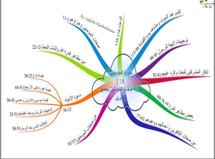 الخريطة الذهنية لسورة المؤمنون Mind Map Quran Map