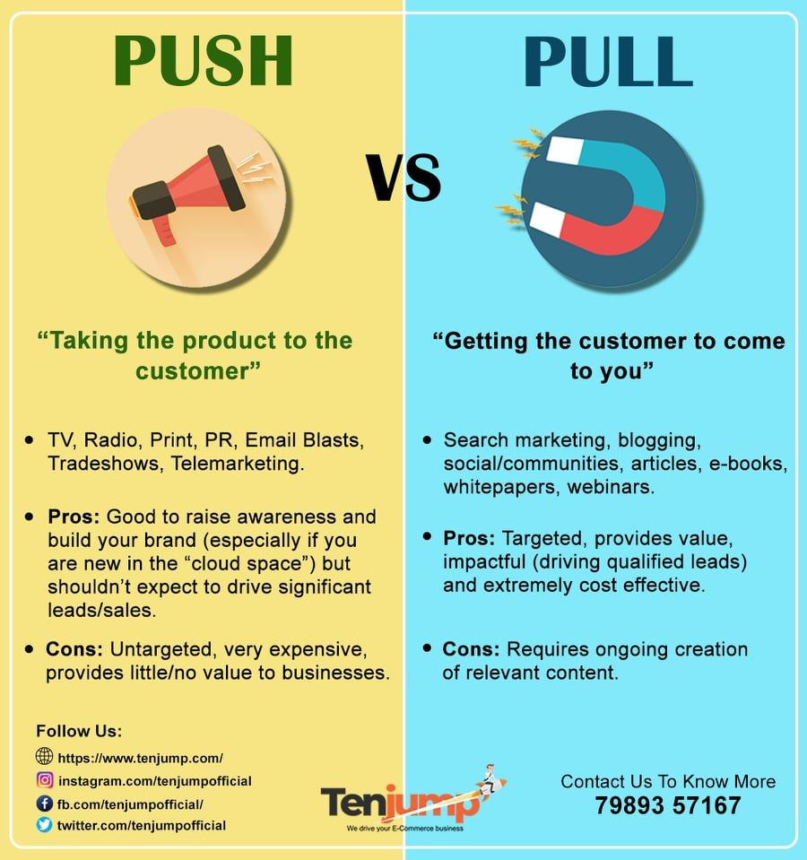 Tenjump Works With Retailers And Manufactures To Give A Deep Dive Into Their Product Marketing Channel Business Strategy Search Marketing