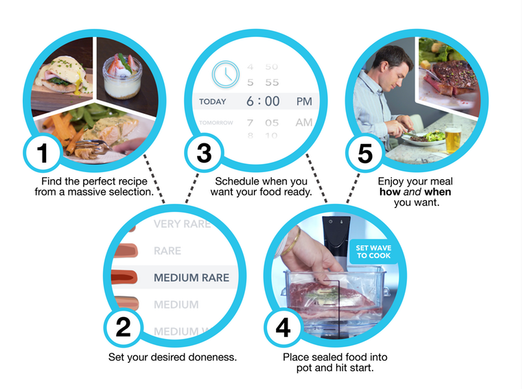 Nise Wave - Initial Thoughts (Ongoing Sous Vide Kickstarter Campaign) - Sous Vide Wizard